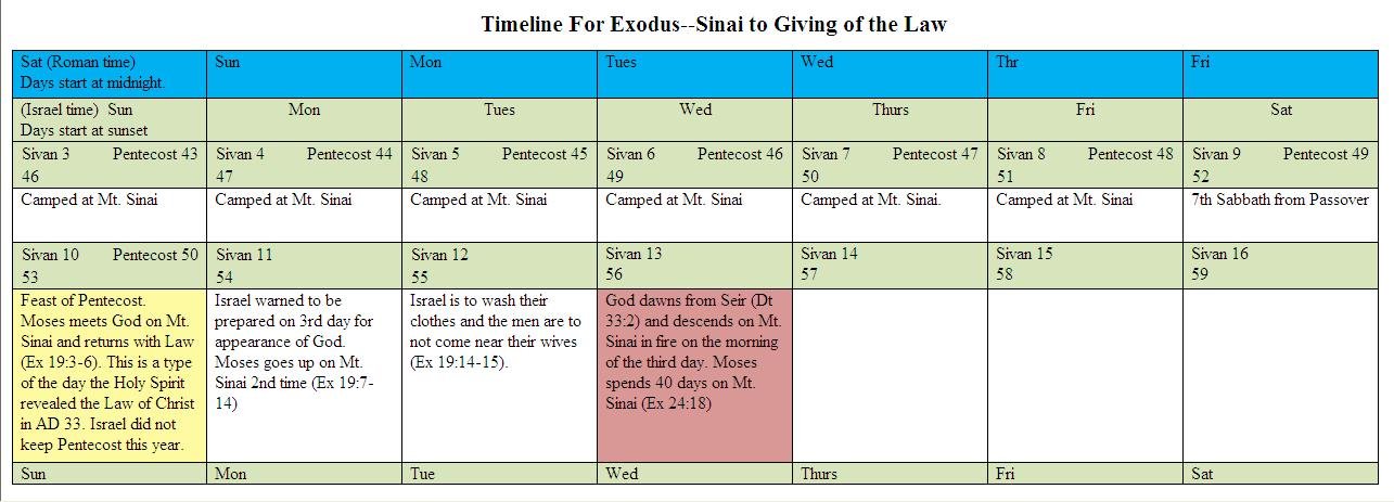 Time for Exodus--Sinai to the Giving of the Law