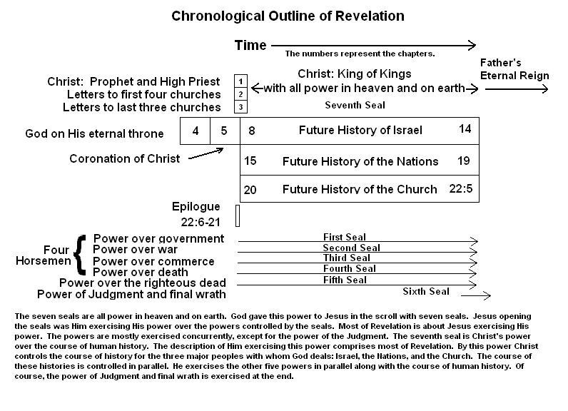 Parallels Between Exodus, Crucifixion, and Second Coming