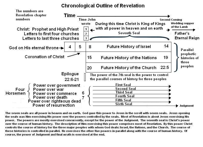 Chronological Harmony of Revelation